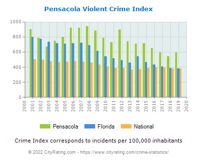 Pensacola Violent Crime vs. State and National Per Capita