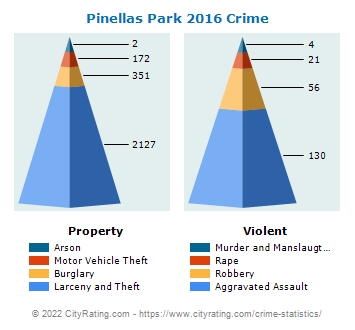 Pinellas Park Crime 2016