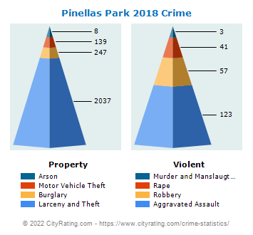 Pinellas Park Crime 2018
