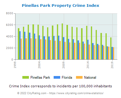 Pinellas Park Property Crime vs. State and National Per Capita