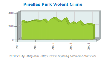 Pinellas Park Violent Crime