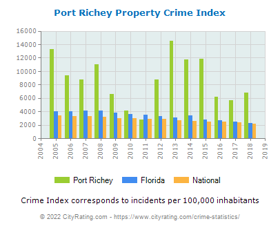 Port Richey Property Crime vs. State and National Per Capita