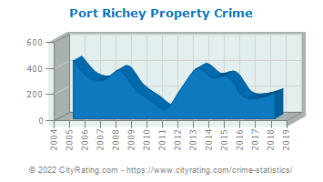 Port Richey Property Crime