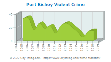 Port Richey Violent Crime
