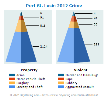 Port St. Lucie Crime 2012