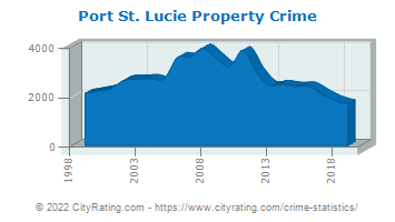 Port St. Lucie Property Crime