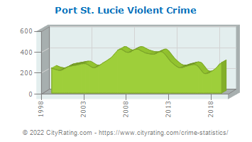 Port St. Lucie Violent Crime