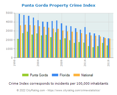 Punta Gorda Property Crime vs. State and National Per Capita