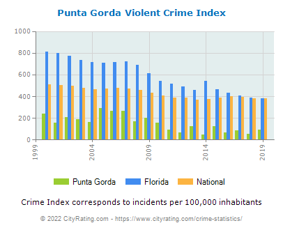 Punta Gorda Violent Crime vs. State and National Per Capita