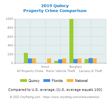 Quincy Property Crime vs. State and National Comparison