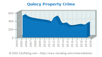 Quincy Property Crime