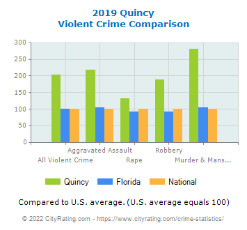 Quincy Violent Crime vs. State and National Comparison
