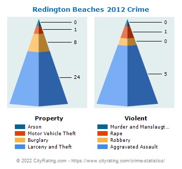 Redington Beaches Crime 2012