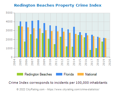 Redington Beaches Property Crime vs. State and National Per Capita