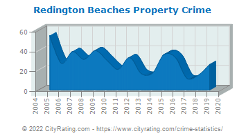 Redington Beaches Property Crime