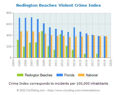 Redington Beaches Violent Crime vs. State and National Per Capita