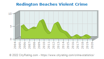 Redington Beaches Violent Crime