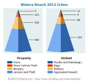 Riviera Beach Crime 2012