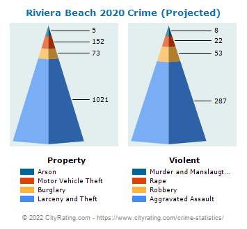 Riviera Beach Crime 2020