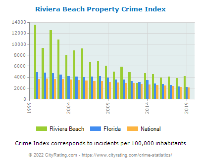 Riviera Beach Property Crime vs. State and National Per Capita