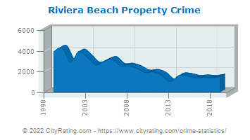 Riviera Beach Property Crime