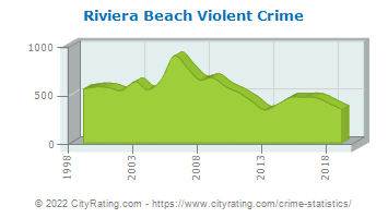 Riviera Beach Violent Crime