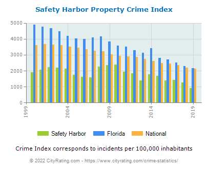 Safety Harbor Property Crime vs. State and National Per Capita