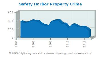 Safety Harbor Crime Statistics: Florida (FL) - CityRating com