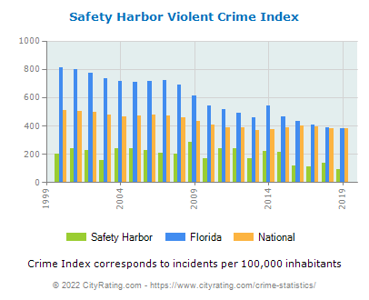 Safety Harbor Violent Crime vs. State and National Per Capita