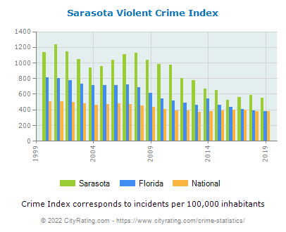 Sarasota Violent Crime vs. State and National Per Capita