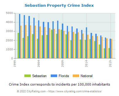 Sebastian Property Crime vs. State and National Per Capita