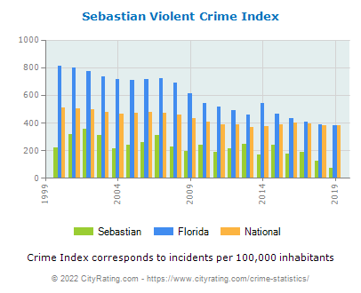 Sebastian Violent Crime vs. State and National Per Capita