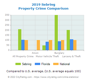 Sebring Property Crime vs. State and National Comparison