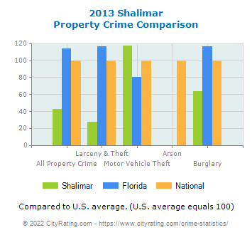 Shalimar Property Crime vs. State and National Comparison
