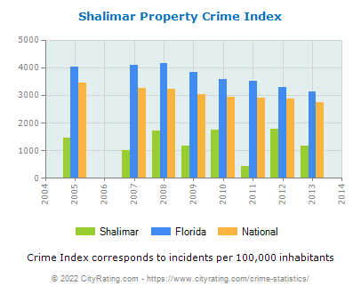Shalimar Property Crime vs. State and National Per Capita