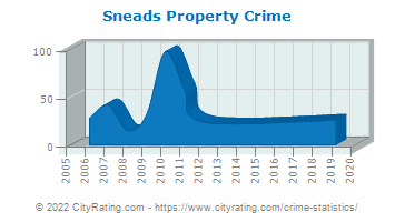Sneads Property Crime