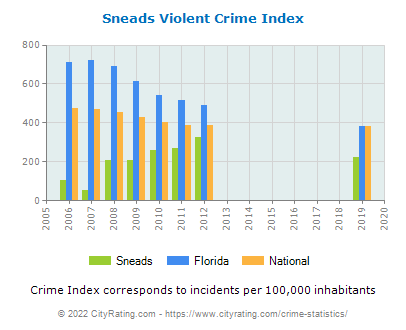 Sneads Violent Crime vs. State and National Per Capita