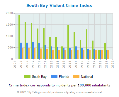 South Bay Violent Crime vs. State and National Per Capita