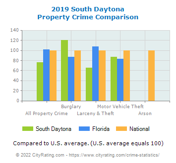 South Daytona Property Crime vs. State and National Comparison