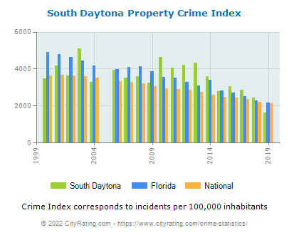 South Daytona Property Crime vs. State and National Per Capita