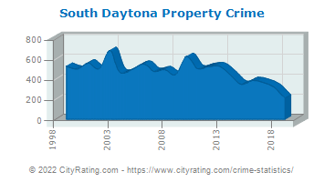 South Daytona Property Crime
