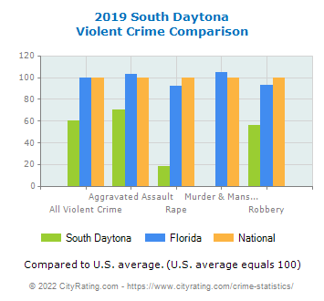South Daytona Violent Crime vs. State and National Comparison