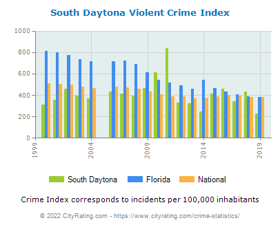 South Daytona Violent Crime vs. State and National Per Capita