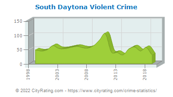 South Daytona Violent Crime