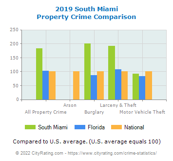 South Miami Property Crime vs. State and National Comparison