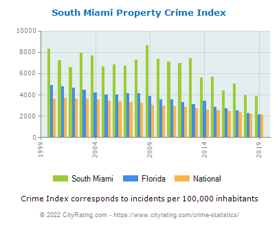 South Miami Property Crime vs. State and National Per Capita
