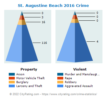 St. Augustine Beach Crime 2016