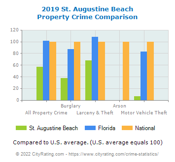 St. Augustine Beach Property Crime vs. State and National Comparison