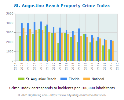 St. Augustine Beach Property Crime vs. State and National Per Capita