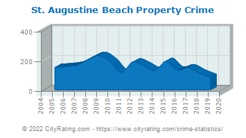 St. Augustine Beach Property Crime